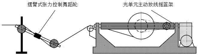 所以不适合扇形导体结构的oplc成缆工艺要求.